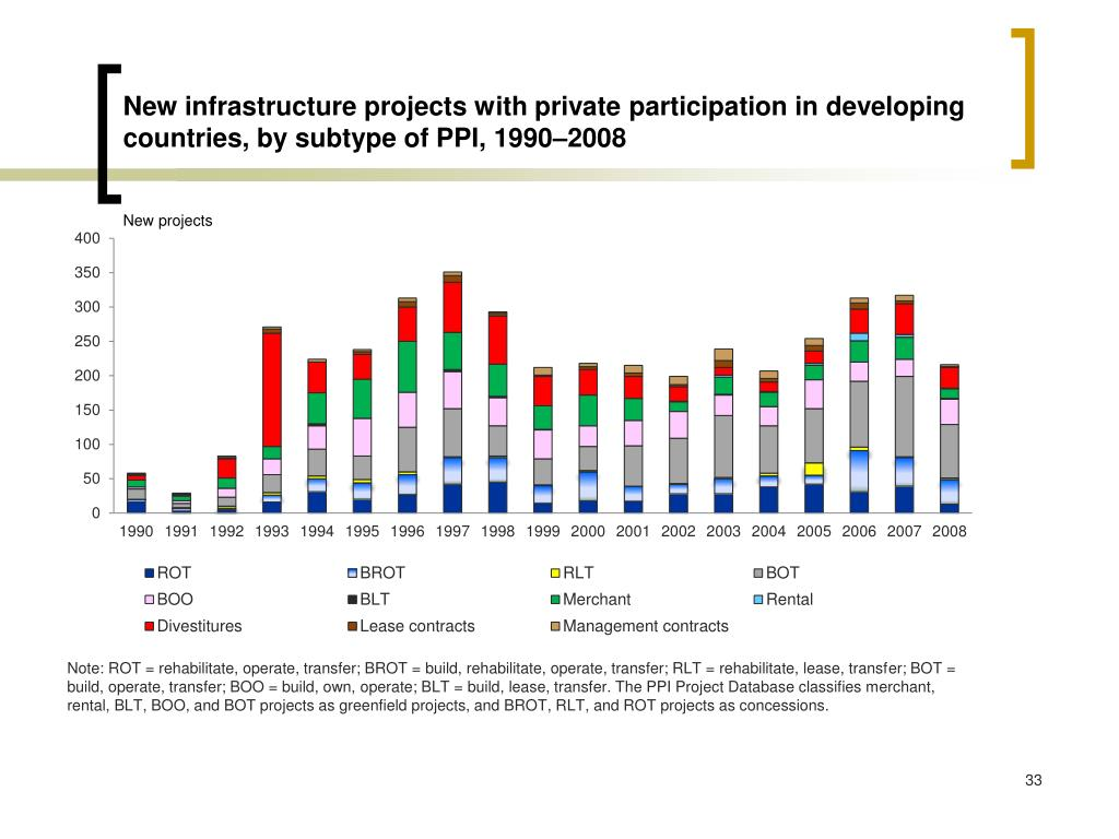 New infrastructure projects with private participation in developing countries, by subtype of PPI, 1990–2008