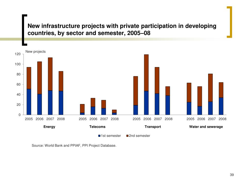 New infrastructure projects with private participation in developing countries, by sector and semester, 2005–08