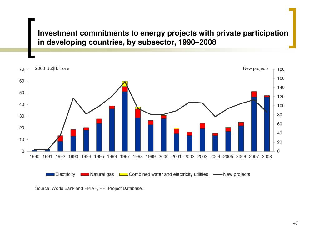 Investment commitments to energy projects