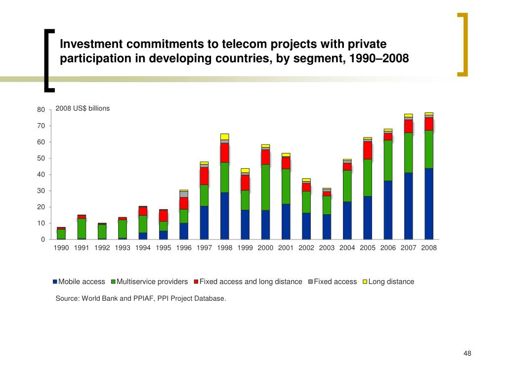 Investment commitments to telecom projects