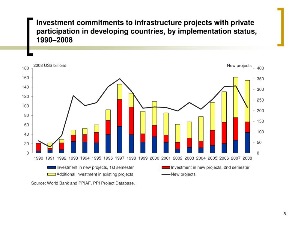 Investment commitments to infrastructure projects
