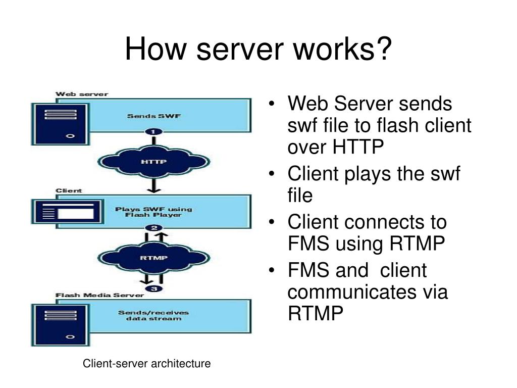 Web Server sends swf file to flash client over HTTP