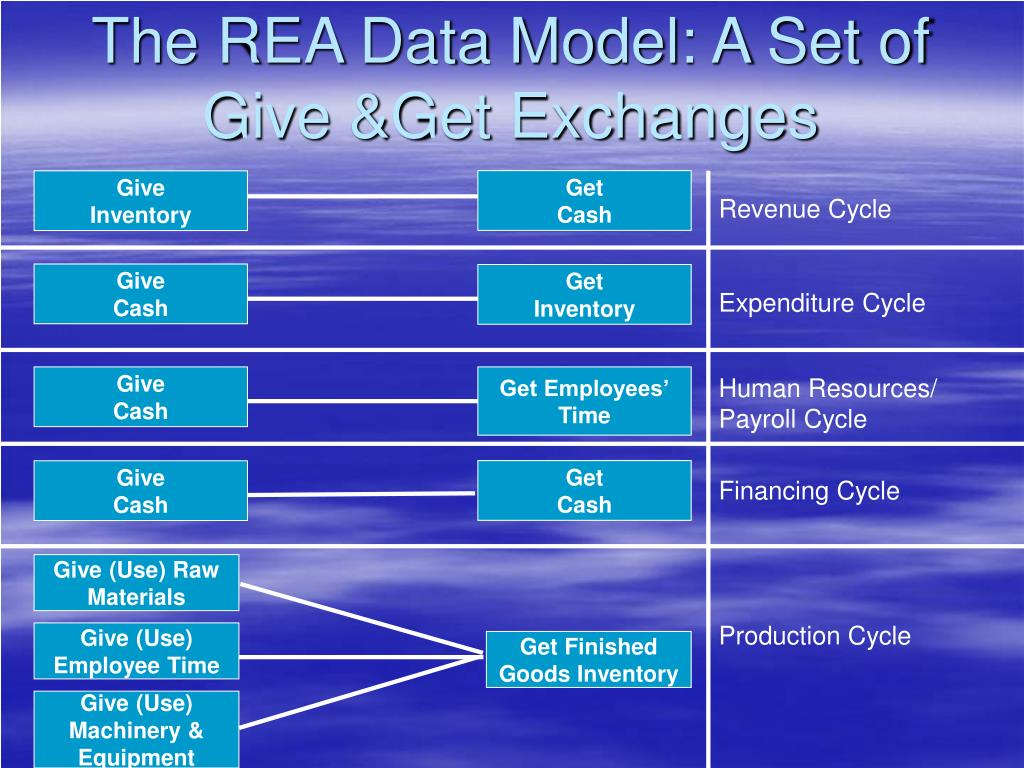 the rea approach to database Modeling and designing accounting systems: using access to develop a database provides both a conceptual and practical approach to.