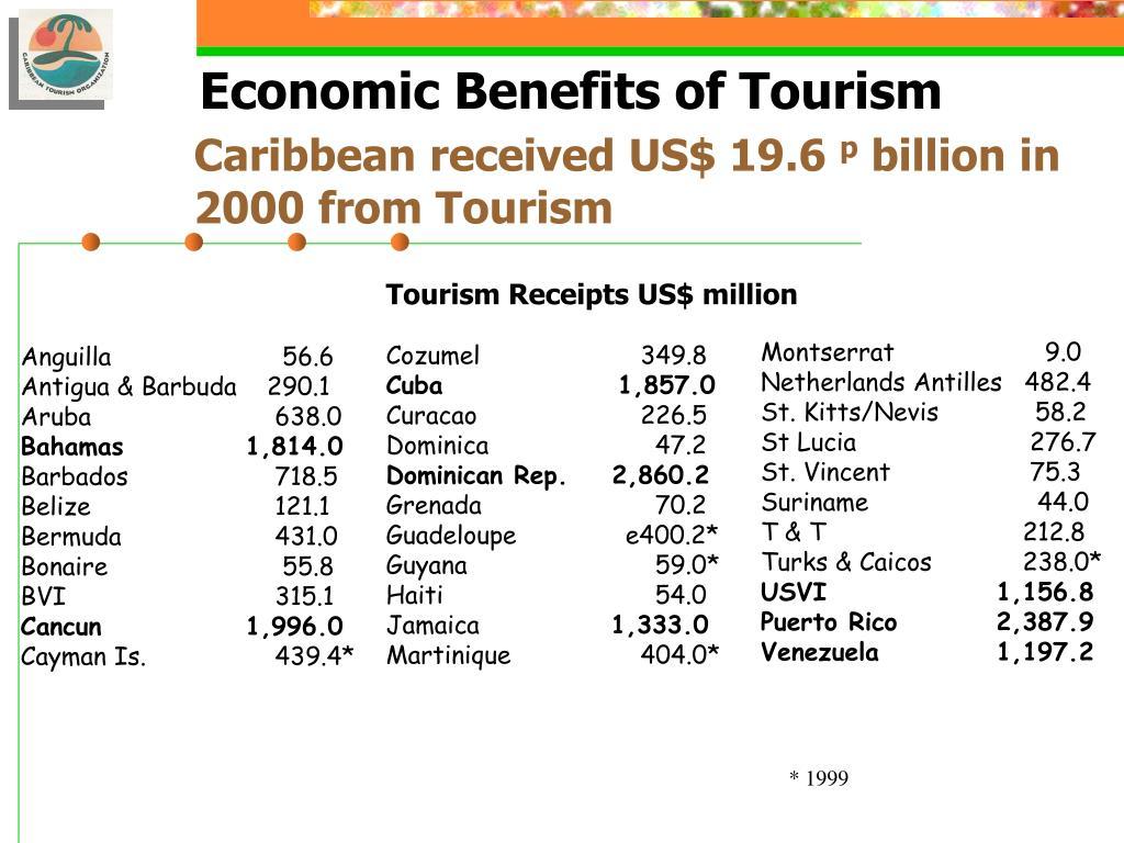Tourism Receipts US$ million