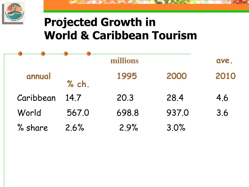 Projected Growth in