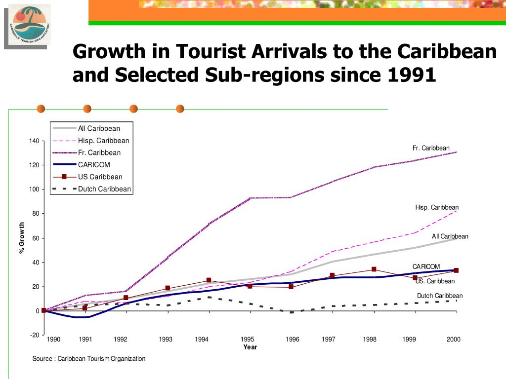 Growth in Tourist Arrivals to the Caribbean and Selected Sub-regions since 1991