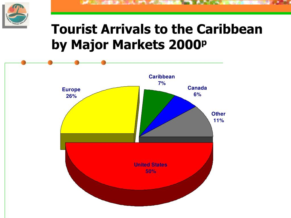 Tourist Arrivals to the Caribbean by Major Markets 2000