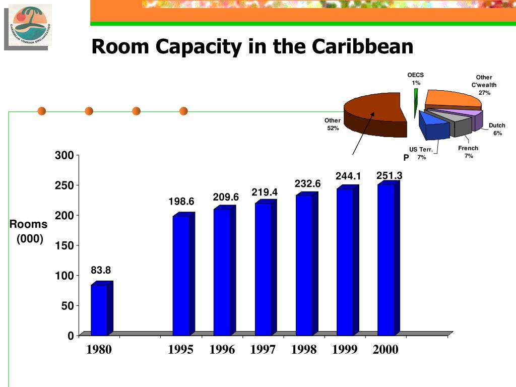 Room Capacity in the Caribbean
