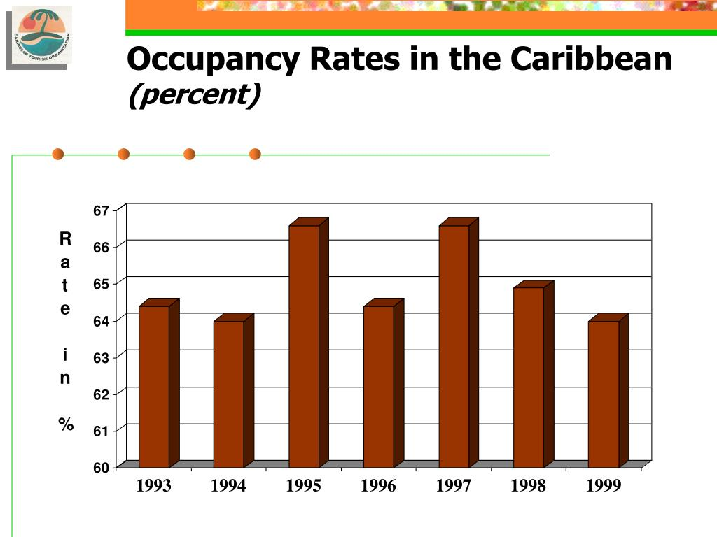Occupancy Rates in the Caribbean