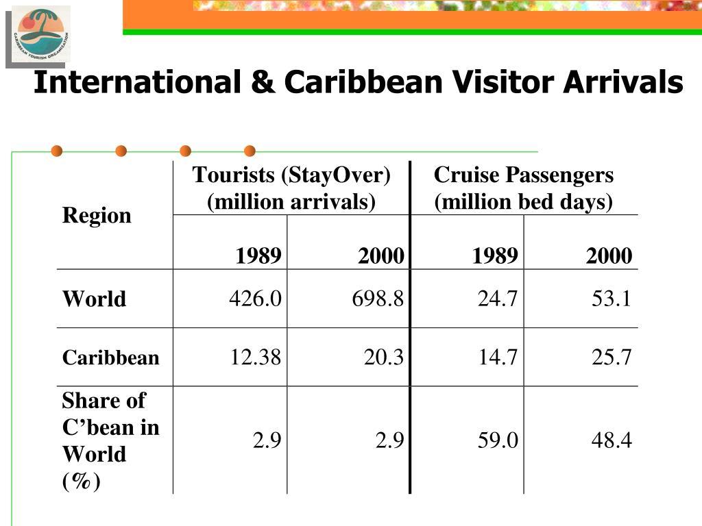 International & Caribbean Visitor Arrivals