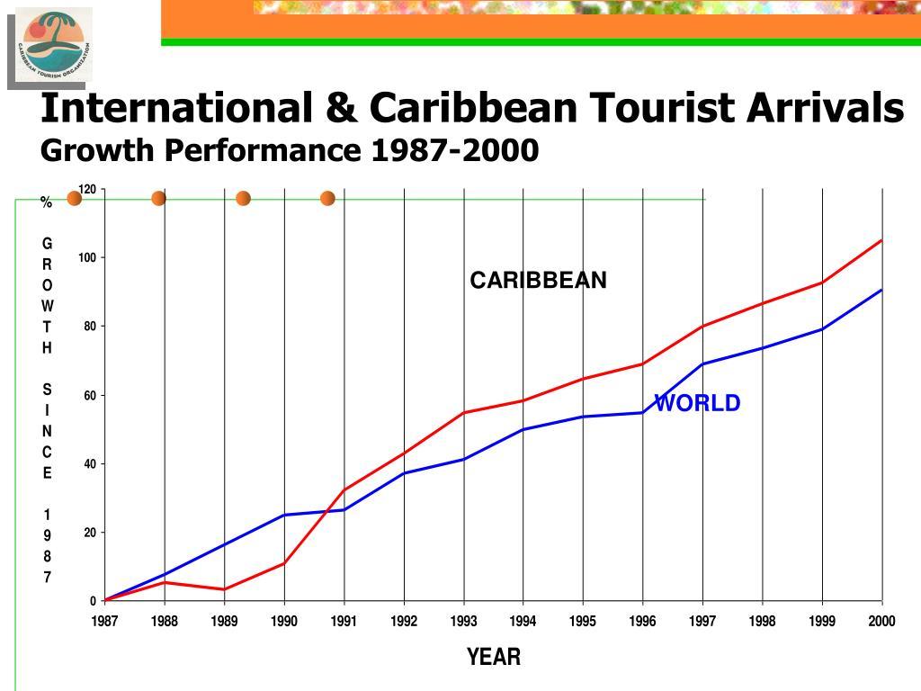 International & Caribbean Tourist Arrivals