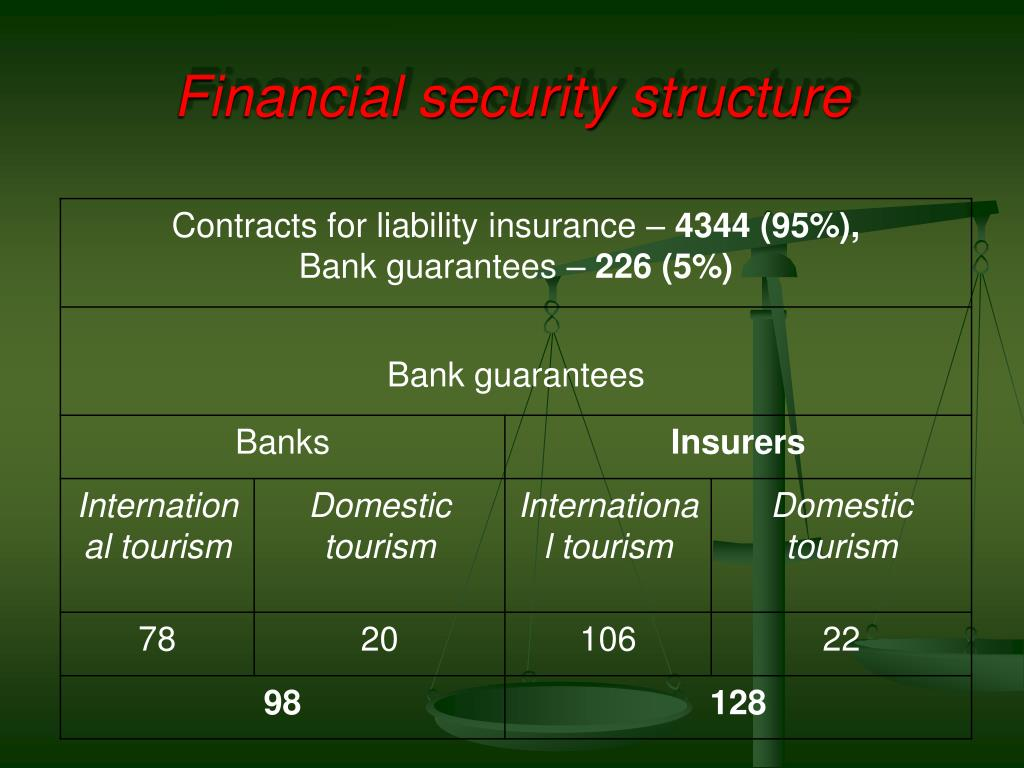 Financial security structure