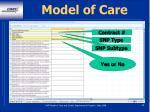 model of care88