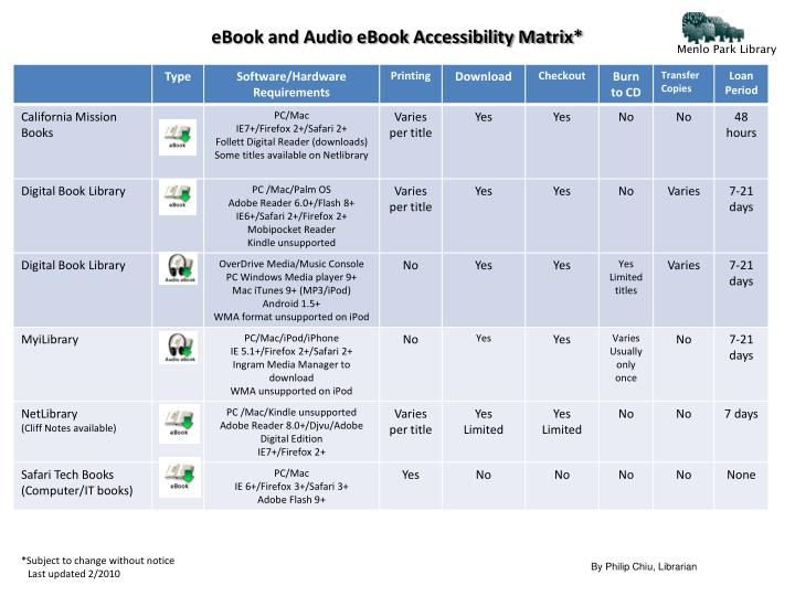 Ebook and audio ebook accessibility matrix l.jpg