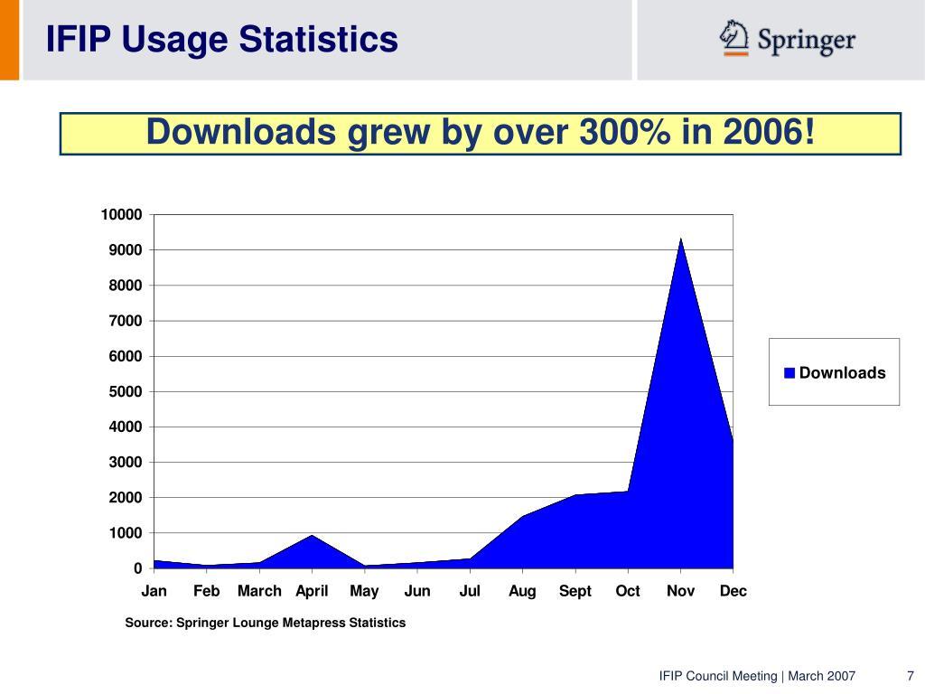 IFIP Usage Statistics