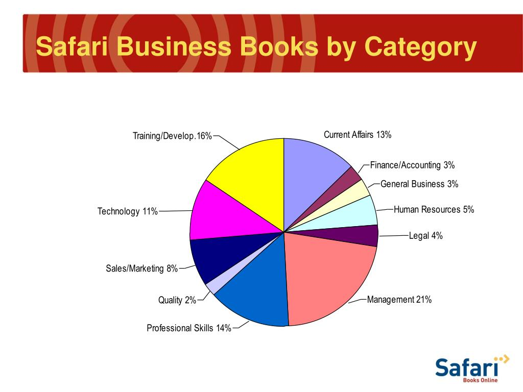 Safari Business Books by Category