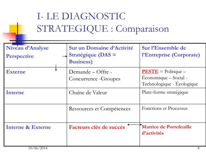 I- LE DIAGNOSTIC STRATEGIQUE : Comparaison