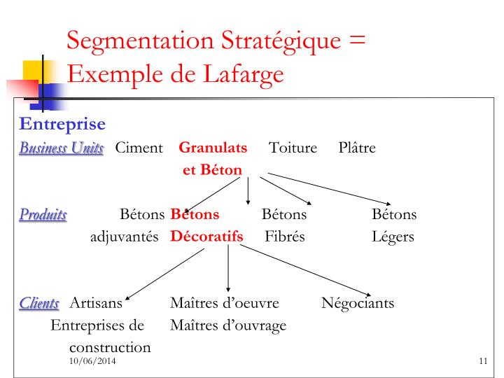 Segmentation Stratégique = Exemple de Lafarge