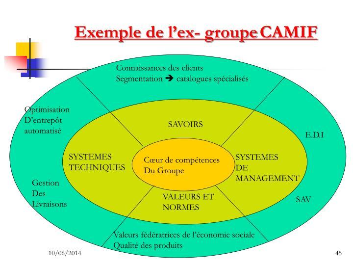 Exemple de l'ex- groupe