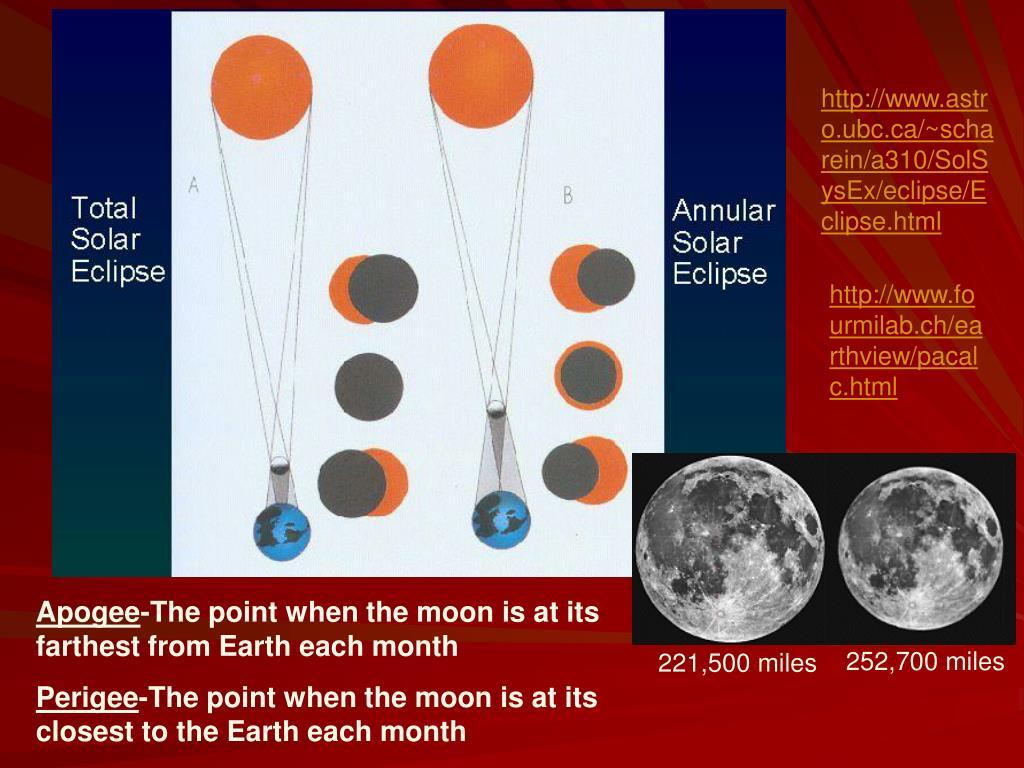 http://www.astro.ubc.ca/~scharein/a310/SolSysEx/eclipse/Eclipse.html