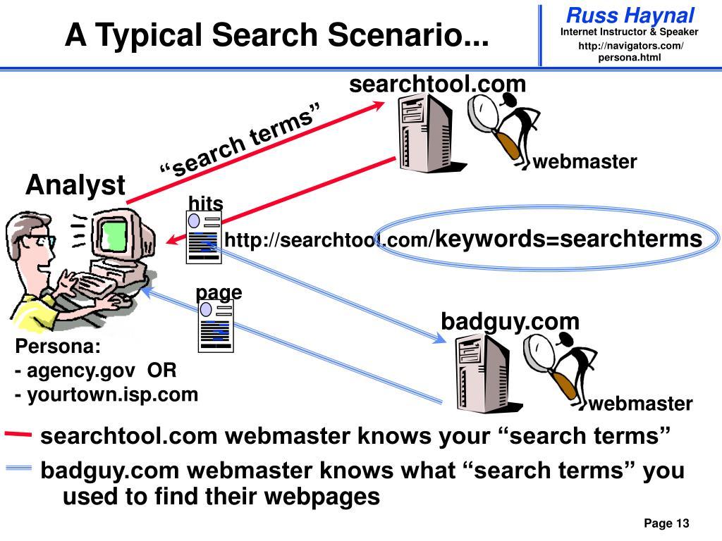 A Typical Search Scenario...
