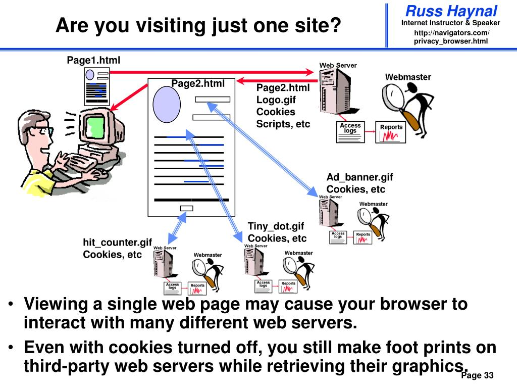 Are you visiting just one site?