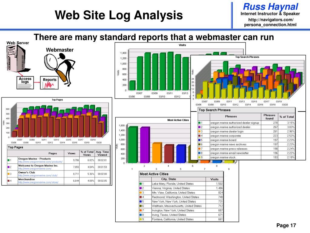 Web Site Log Analysis