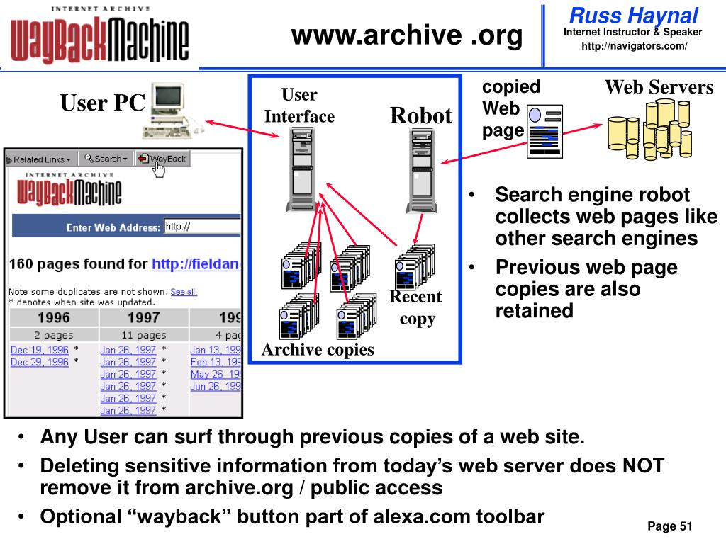 www.archive .org
