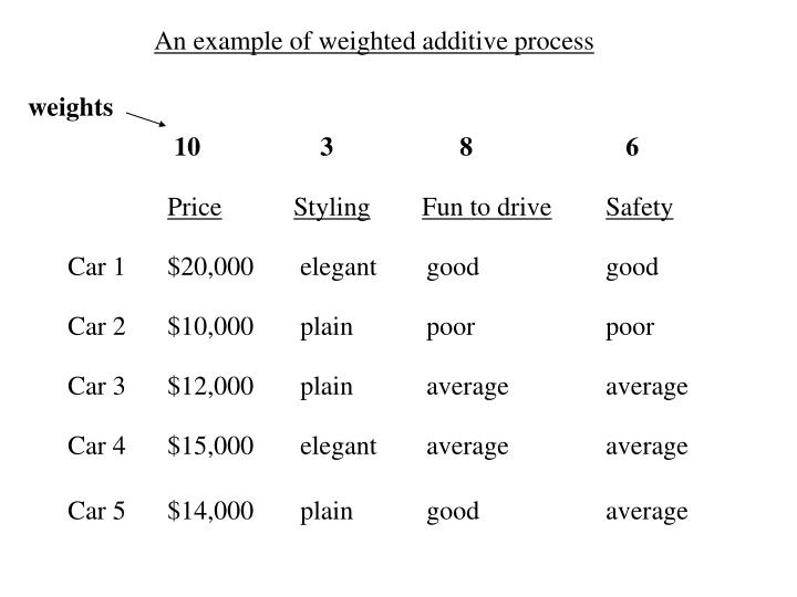 An example of weighted additive process