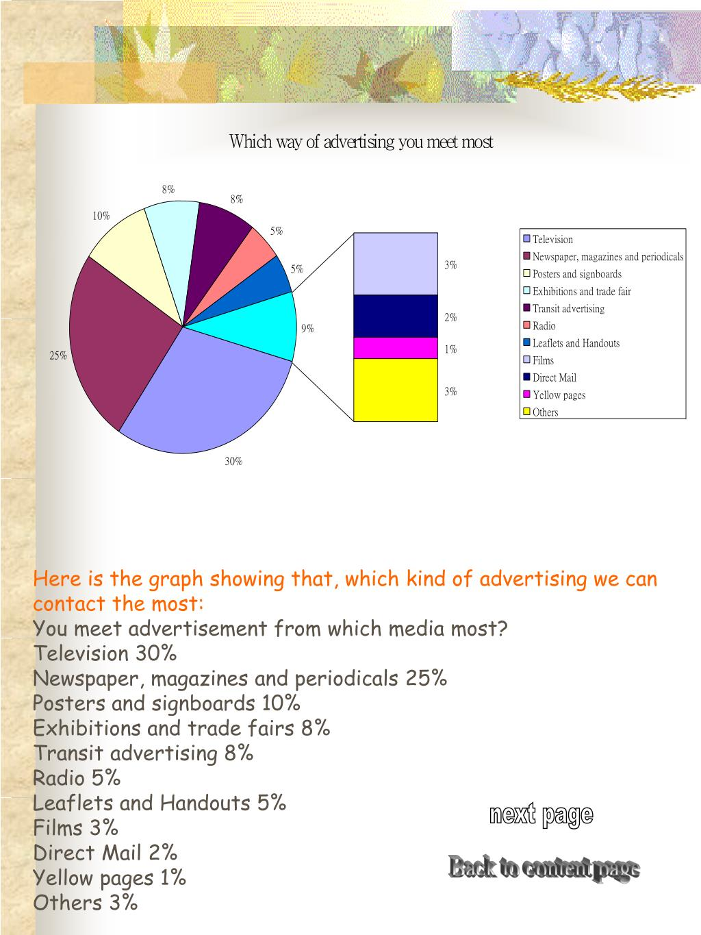 Here is the graph showing that, which kind of advertising we can contact the most: