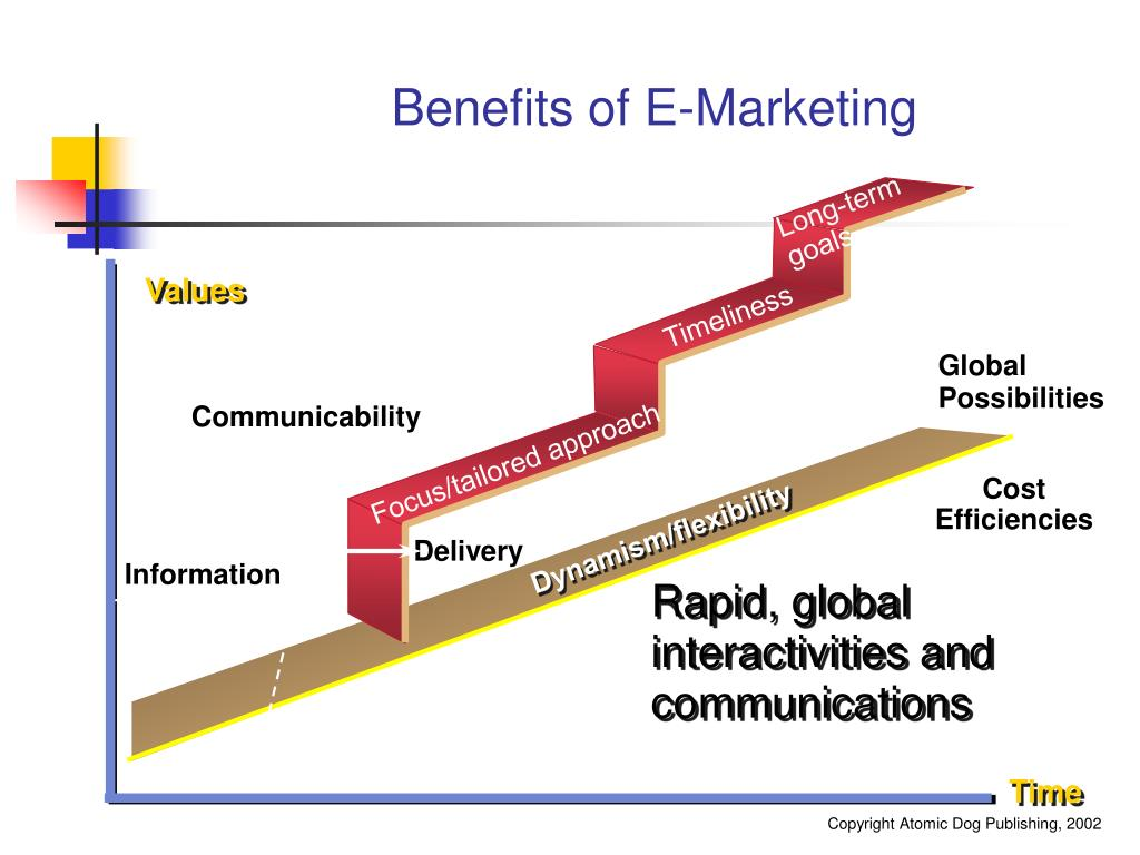 Benefits of E-Marketing
