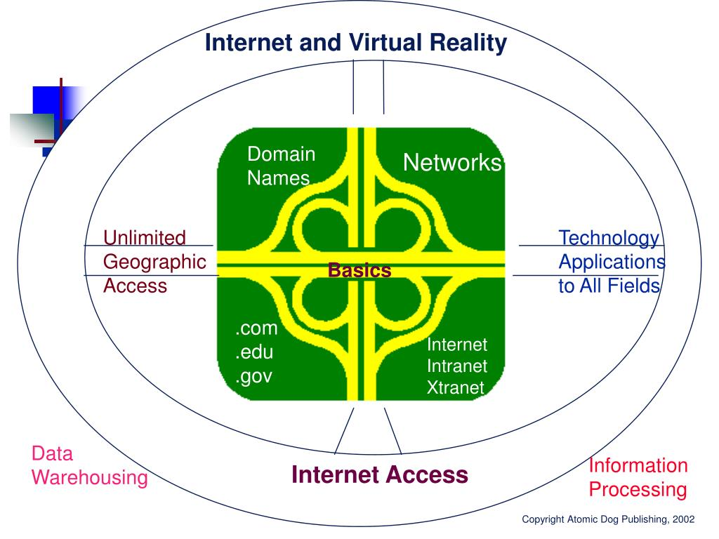 Internet and Virtual Reality