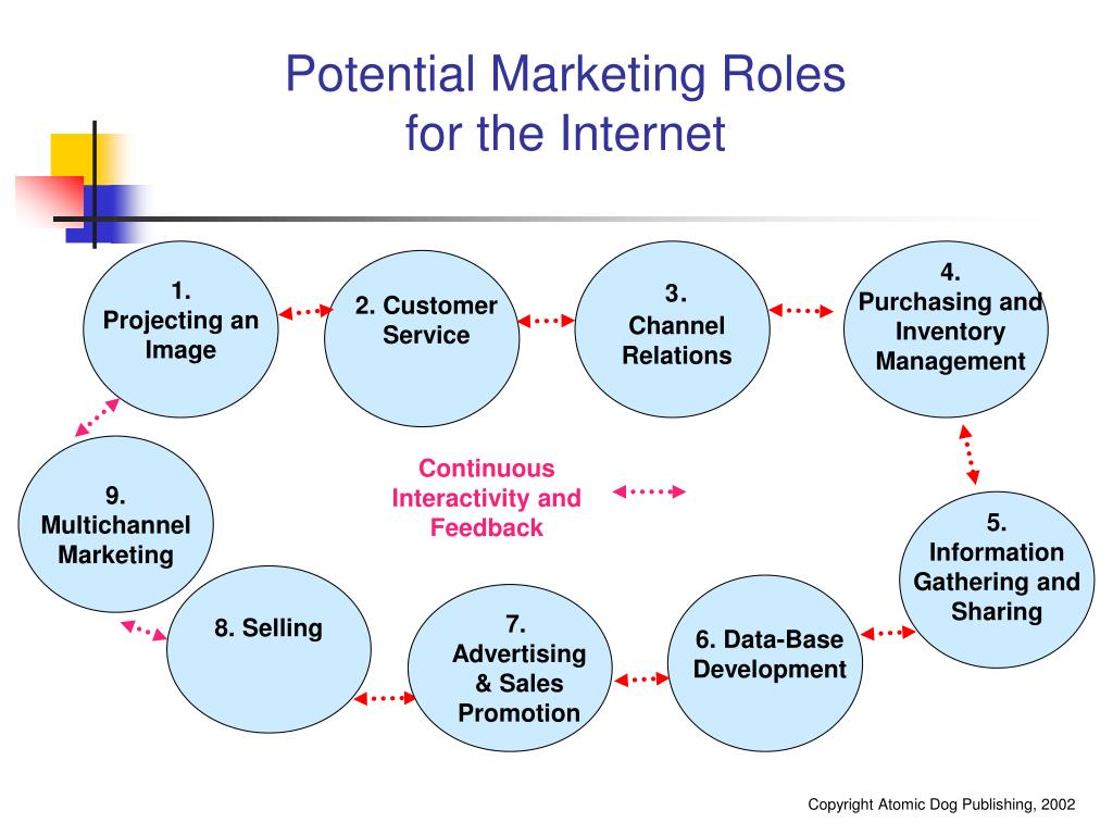 Potential Marketing Roles     for the Internet