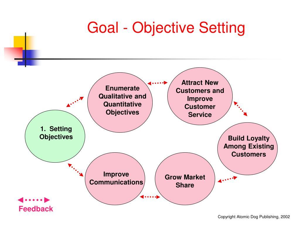 Goal - Objective Setting