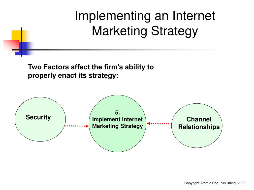 Implementing an Internet Marketing Strategy