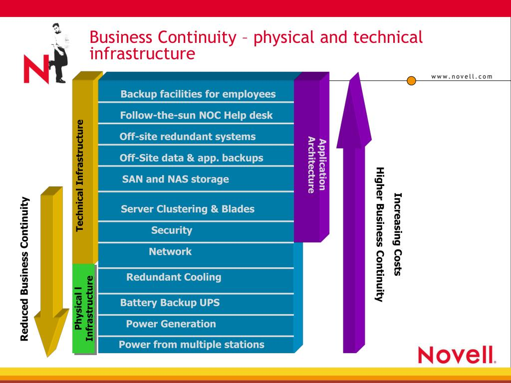 Business Continuity – physical and technical infrastructure