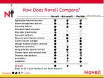 how does novell compare