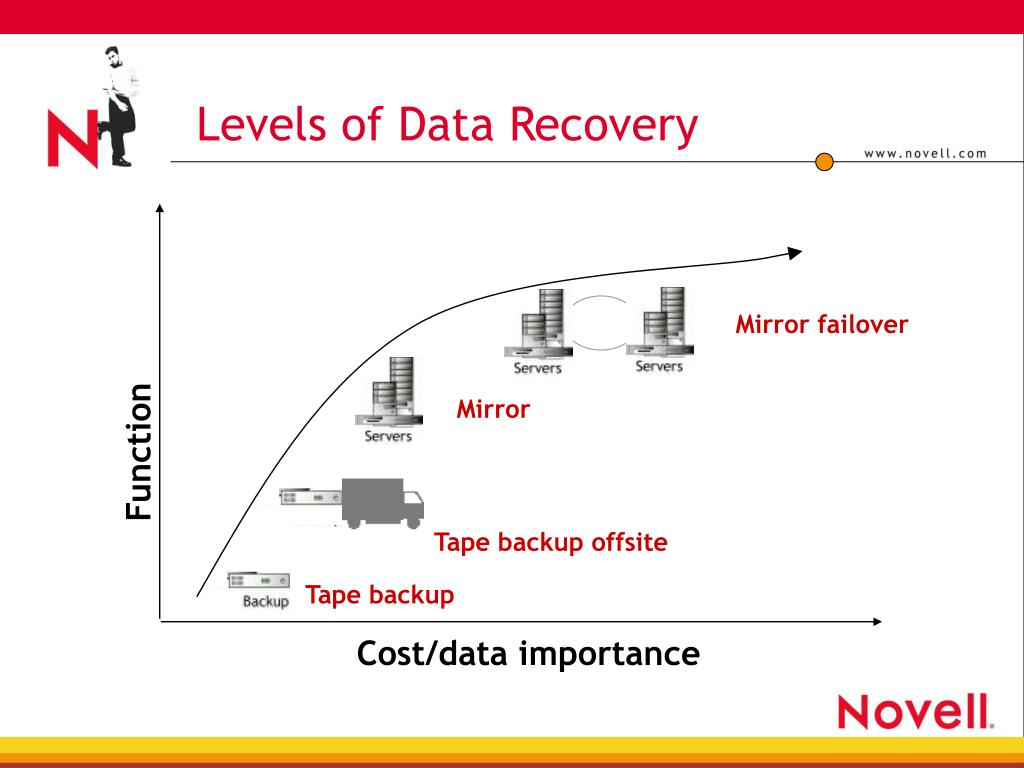 Levels of Data Recovery