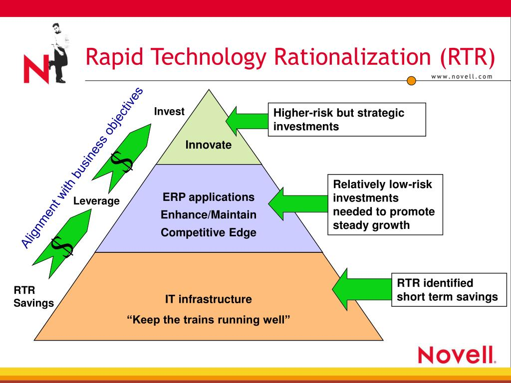 Rapid Technology Rationalization (RTR)