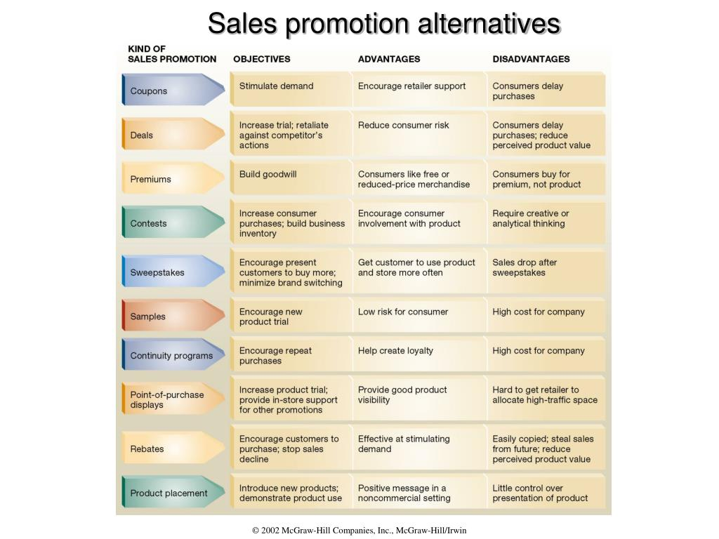 Sales promotion alternatives