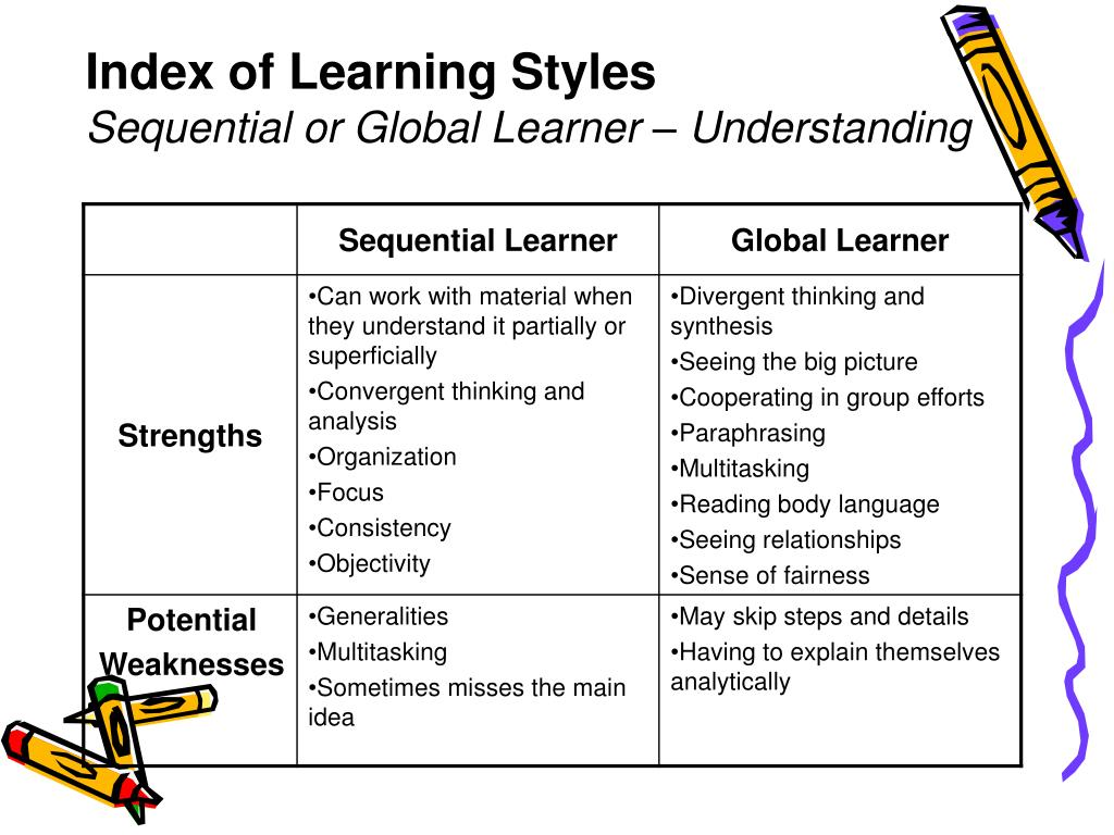 understanding learning style Ebscohost serves thousands of libraries with premium essays, articles and other content including nurses as educators: understanding learning styles get access to over 12 million other articles.