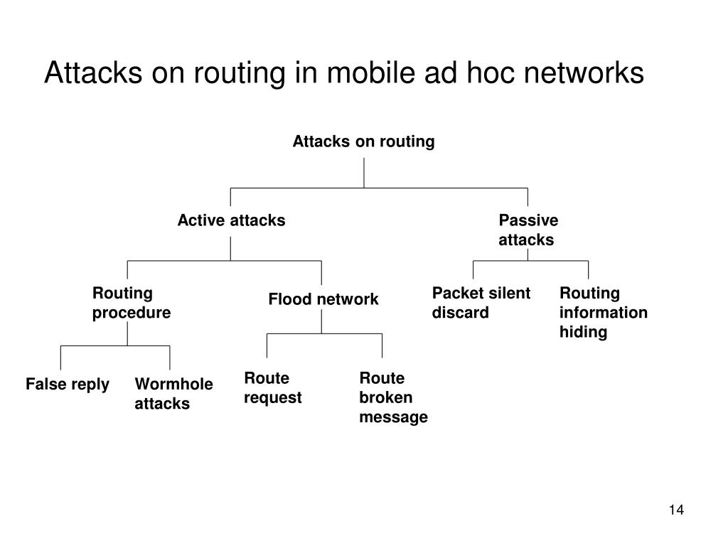 Attacks on routing in mobile ad hoc networks