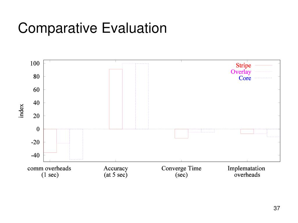 Comparative Evaluation