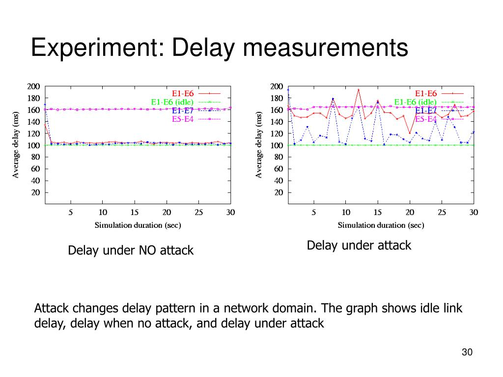 Experiment: Delay measurements