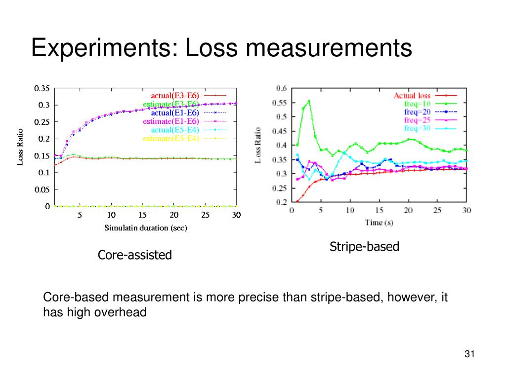Experiments: Loss measurements