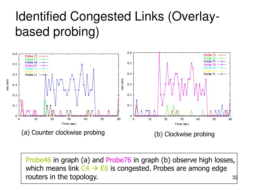 Identified Congested Links (Overlay-based probing)