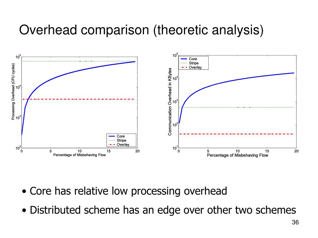 Overhead comparison (theoretic analysis)