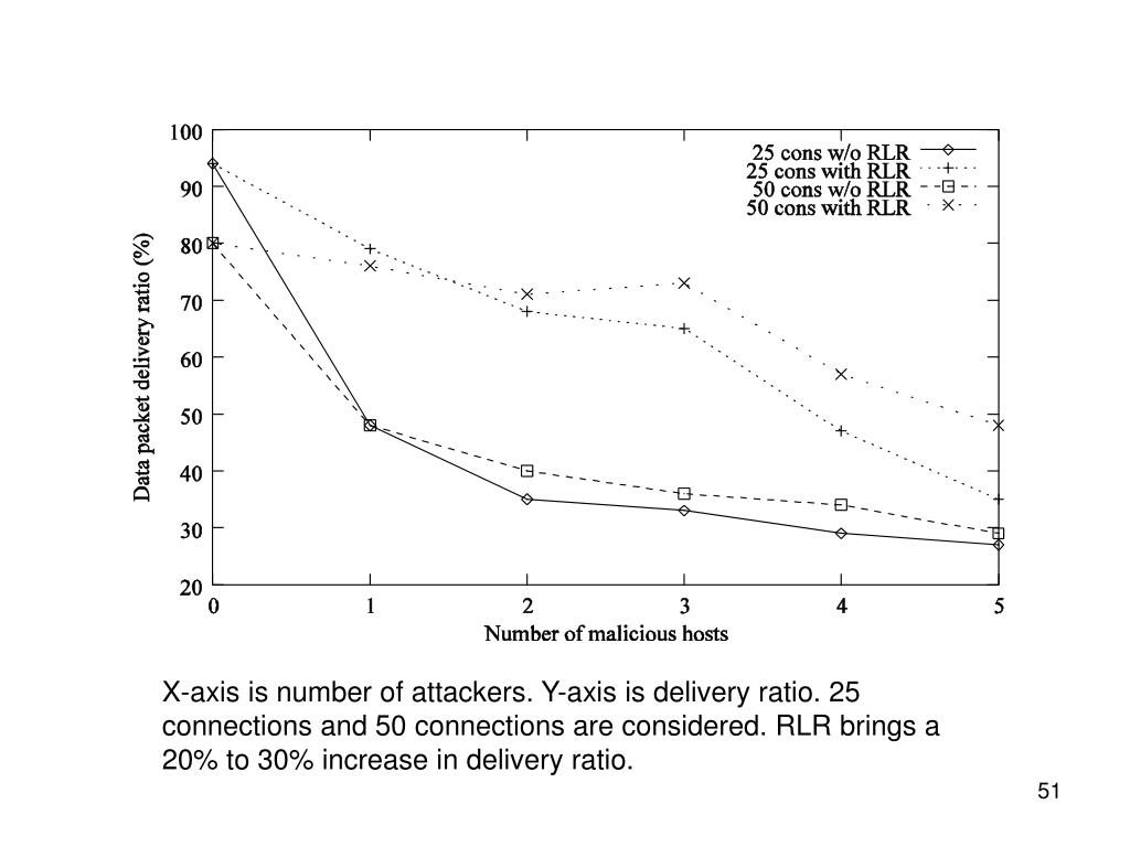 X-axis is number of attackers. Y-axis is delivery ratio. 25 connections and 50 connections are considered. RLR brings a 20% to 30% increase in delivery ratio.