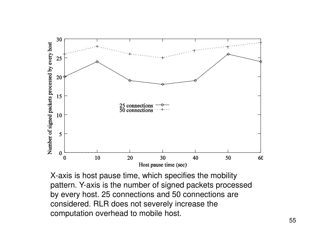 X-axis is host pause time, which specifies the mobility pattern. Y-axis is the number of signed packets processed by every host. 25 connections and 50 connections are considered. RLR does not severely increase the computation overhead to mobile host.
