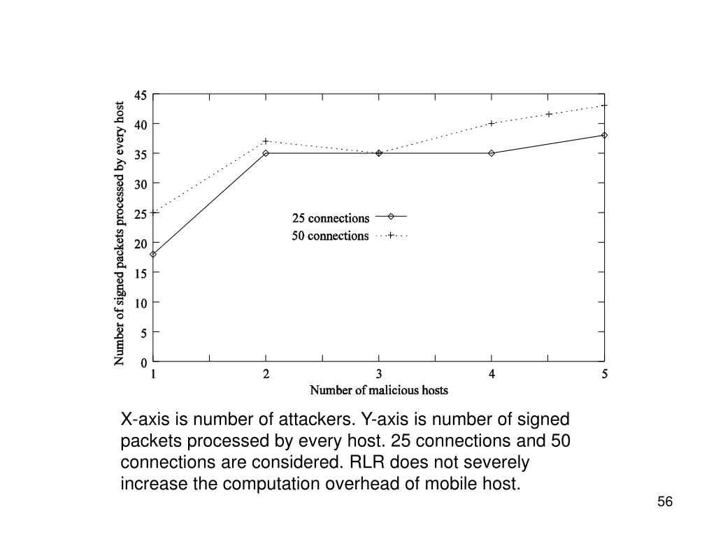 X-axis is number of attackers. Y-axis is number of signed packets processed by every host. 25 connections and 50 connections are considered. RLR does not severely increase the computation overhead of mobile host.